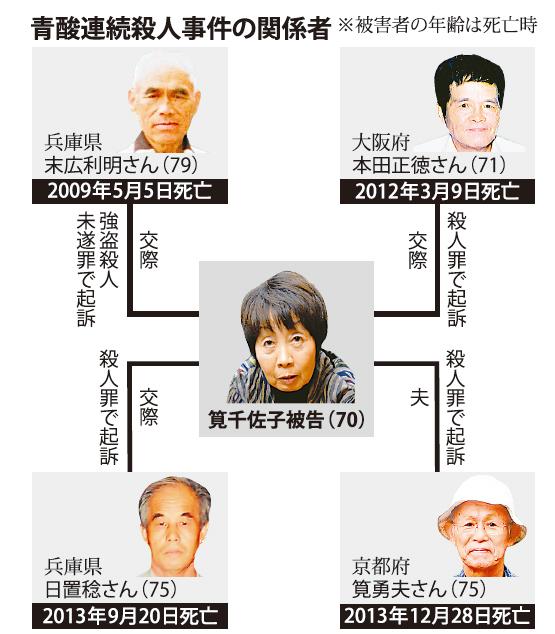 青酸連続殺人事件 筧千佐子被告(...