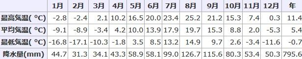 北海道佐呂間町の月別平均気温