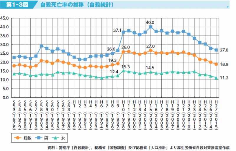 自殺死亡率の推移