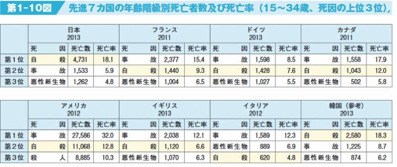 進7カ国の年齢階級別死亡者数及び死亡率1