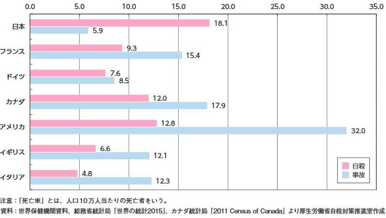 進7カ国の年齢階級別死亡者数及び死亡率2