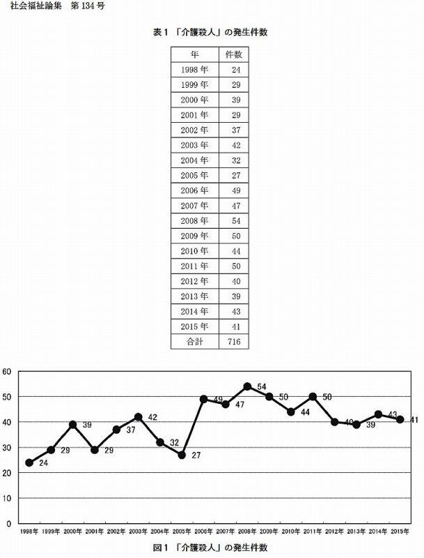 介護殺人の発生件数