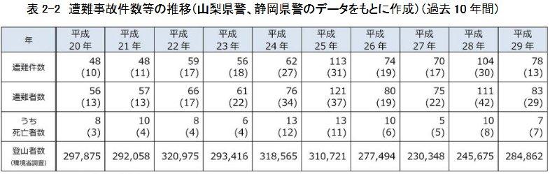 富士登山では毎年死亡者が出てる