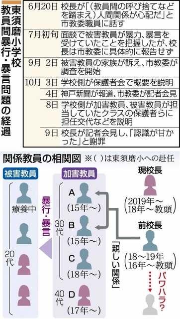 東須磨小学校 教員間暴力 40代女性教員が児童にも