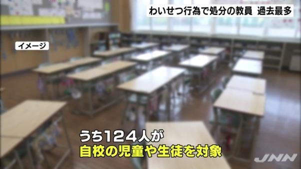 わいせつ行為で処分された教員282人のうち124人は自校の児童や生徒を対象