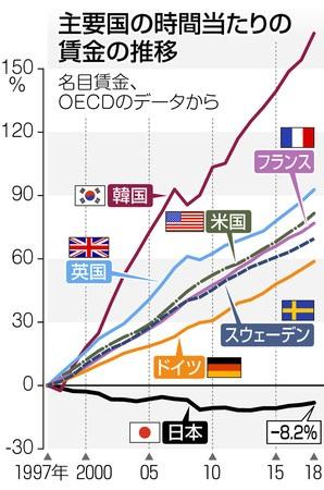 日本人の賃金は先進国で唯一下がってる