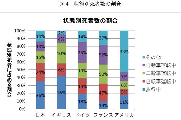 日本は欧米に比べて歩行中と自転車乗用中の死者の割合が著しく高い