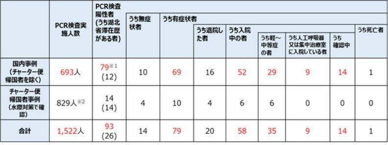 2月21日12:00現在でPCR検査を受けた人は693人