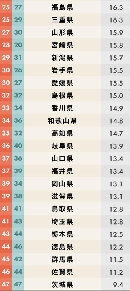 都道府県魅力度ランキング2019