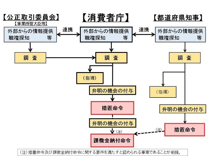 景品表示法違反被疑事件の調査の手順