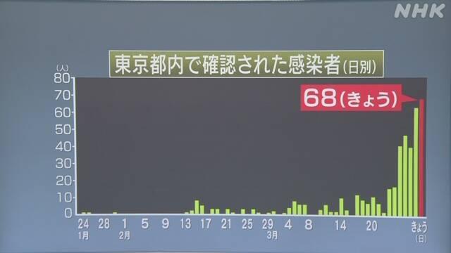 東京都で新たに68人の新型コロナ感染確認