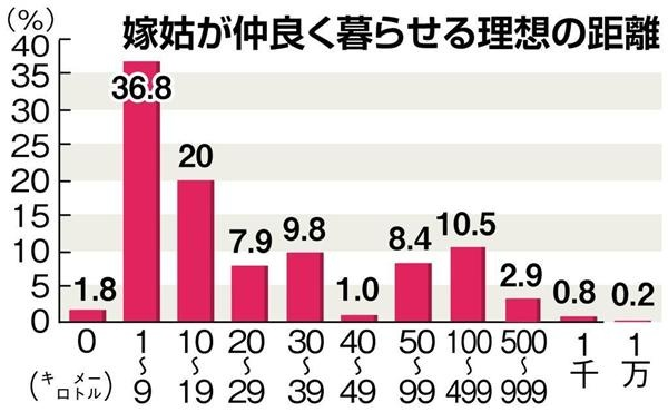 嫁と姑が仲良く暮らせる距離の平均は70キロ