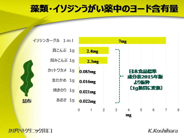 習慣的なイソジン摂取の危険性(ウォルフ-チャイコフ効果)