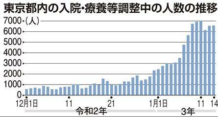 東京都は自宅療養者の死亡相次ぐ 病床逼迫で入院調整難航の高齢者も