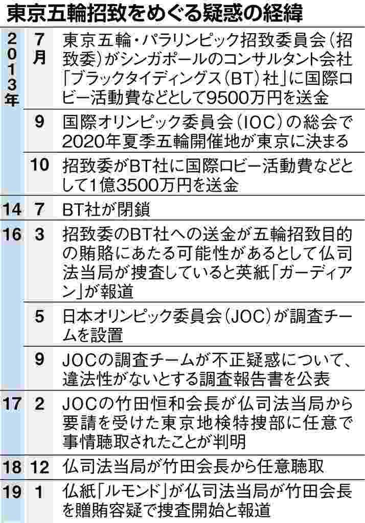 JOCに東京五輪招致を巡る贈収賄疑惑