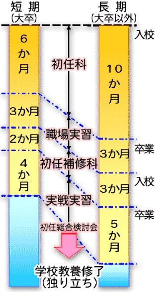 兵庫県警の警察学校の入校期間