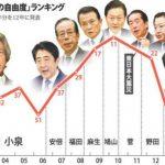 【調査】報道の自由度ランク、日本は72位 G7最下位に